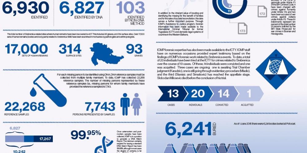 2015_07_02_Srebrenica_Infographic